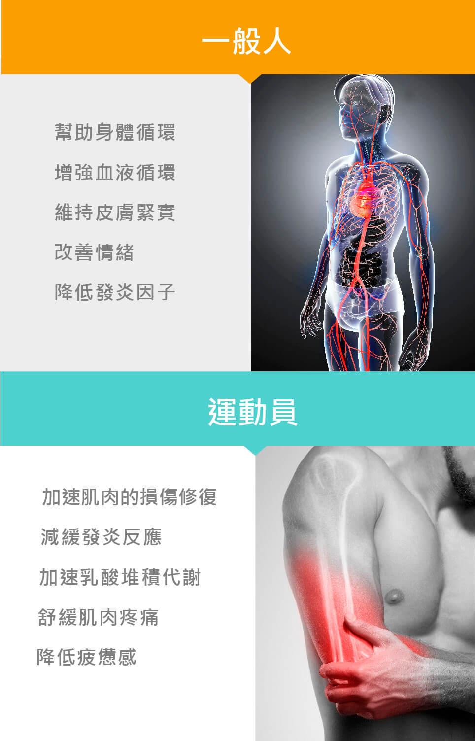 •幫助身體循環 •增強血液循環 •維持皮膚緊實 •改善情緒 •降低發炎因子 •可加速運動後肌肉的損傷修復 •減緩發炎反應 •加速乳酸堆積代謝 •舒緩肌肉疼痛與疲憊感等