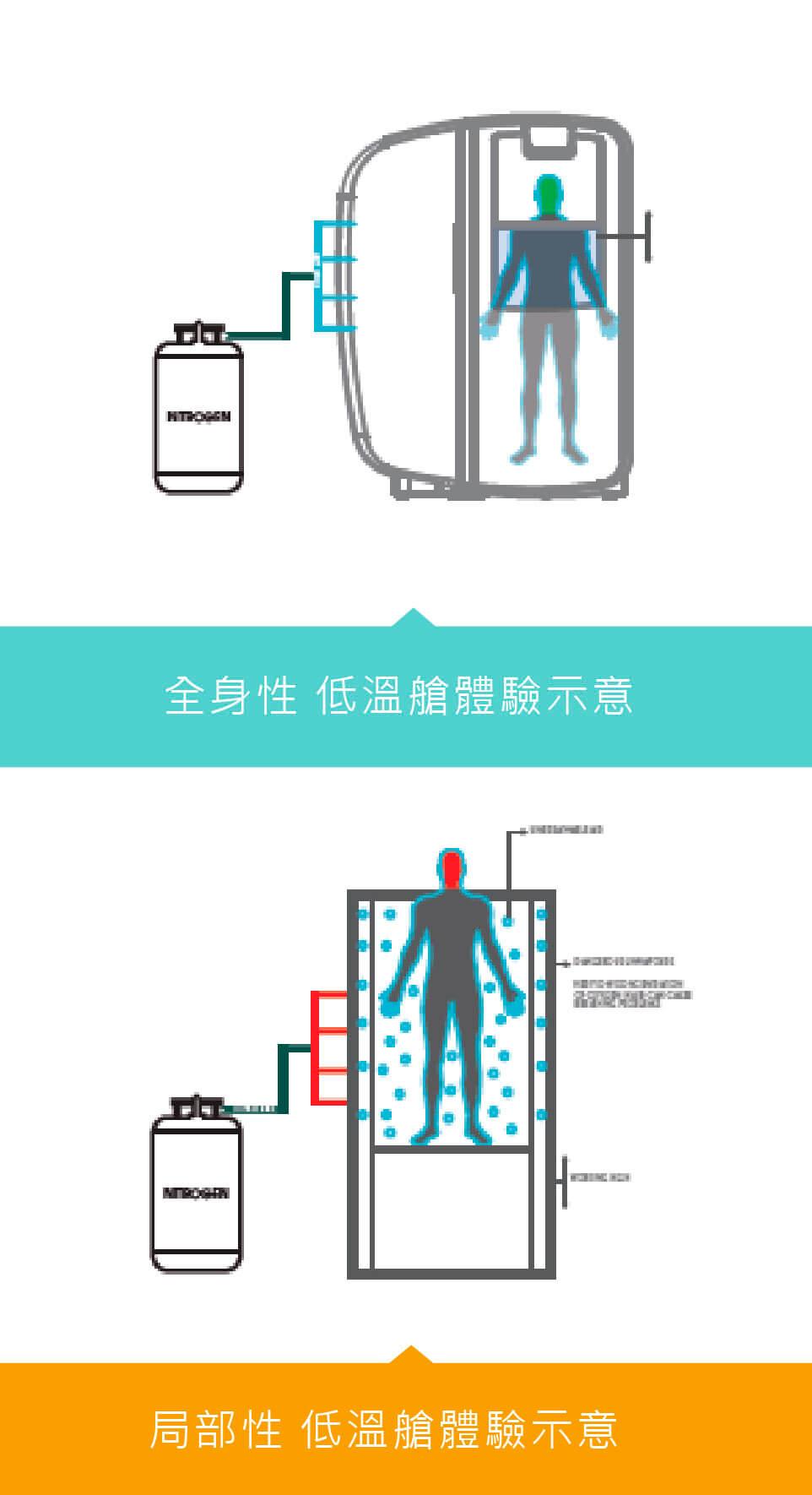 極地冷凍艙為可以全身步入的儀器,由於艙體內為可呼吸的空氣,因此較他種儀器(作用範圍僅到肩頸,頭部必須露出)減少接觸氮蒸氣機會,能大幅避免窒息風險。